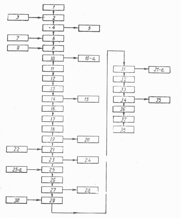 Схема получения глутаминовой