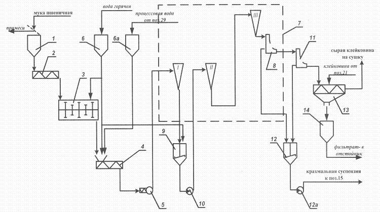 Жидкий сход с центрифуги 22