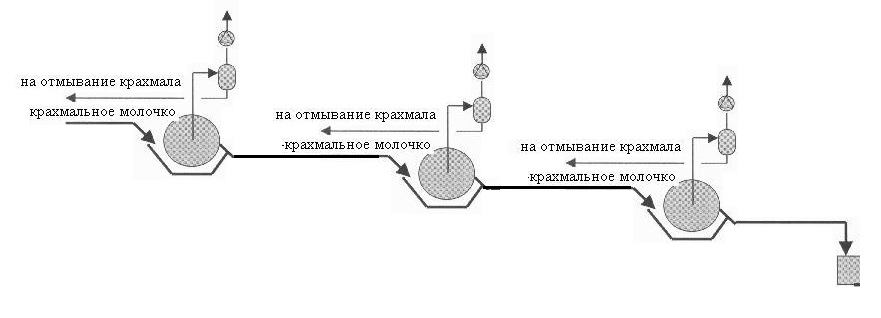 Схема промывки крахмала от глютена на барабанных вакуум-фильтрах