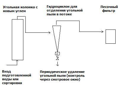 Схема промывки нового