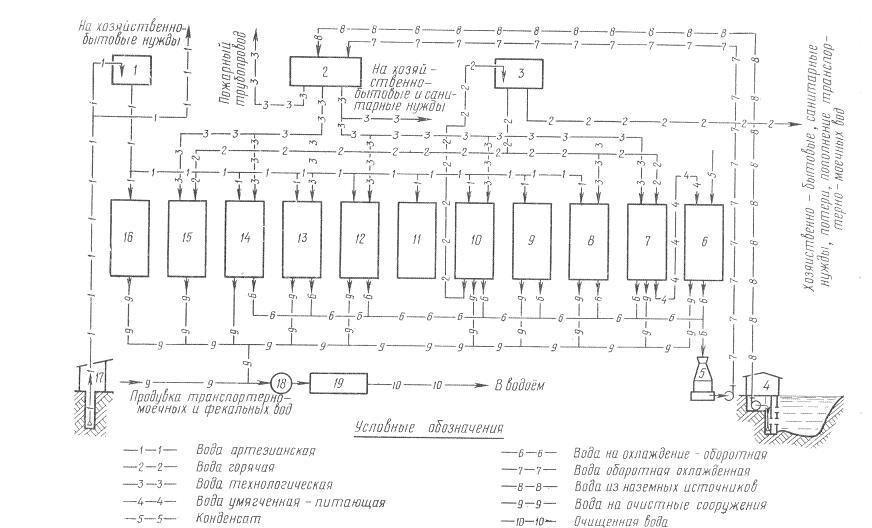 Принципиальная схема оборотного водоснабжения спиртового завода, перерабатывающего крахмалистое...