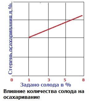 Степень осахаривания в %