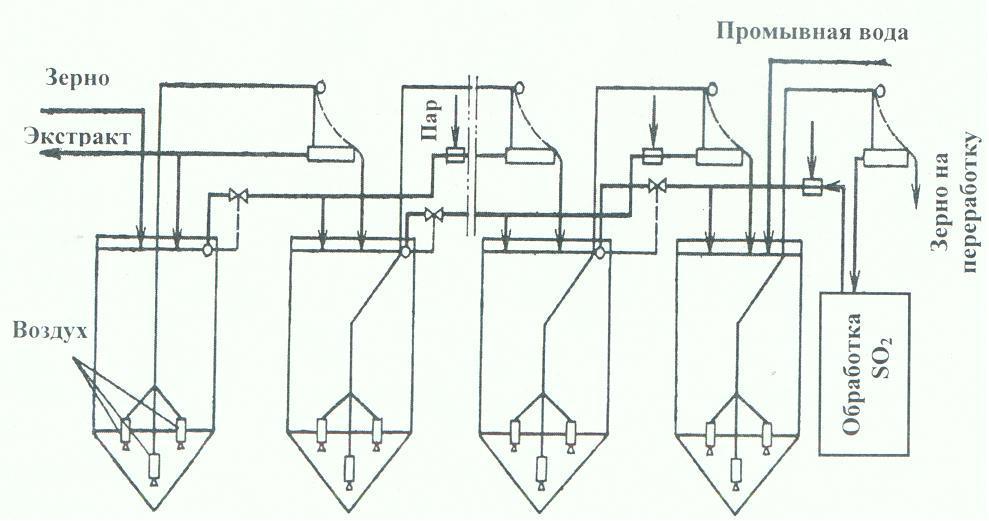 Схема станции непрерывного замачивания зерна кукурузы