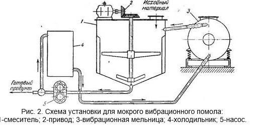 Вибрационная мельница мокрого помола на спиртовом заводе