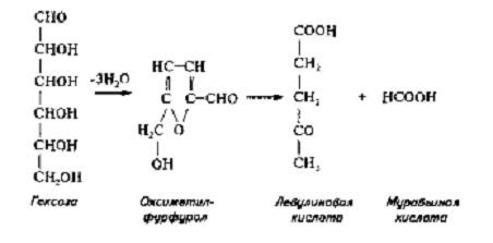 основной реакцией распада гексоз (фруктозы и глюкозы) в процессе разваривания является оксиметилфурфурольное разложение