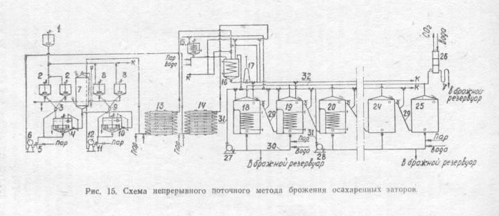 Дрожжезаторный чан (дрожжанка)