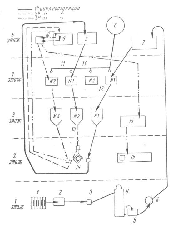 Схема коагуляции пектина