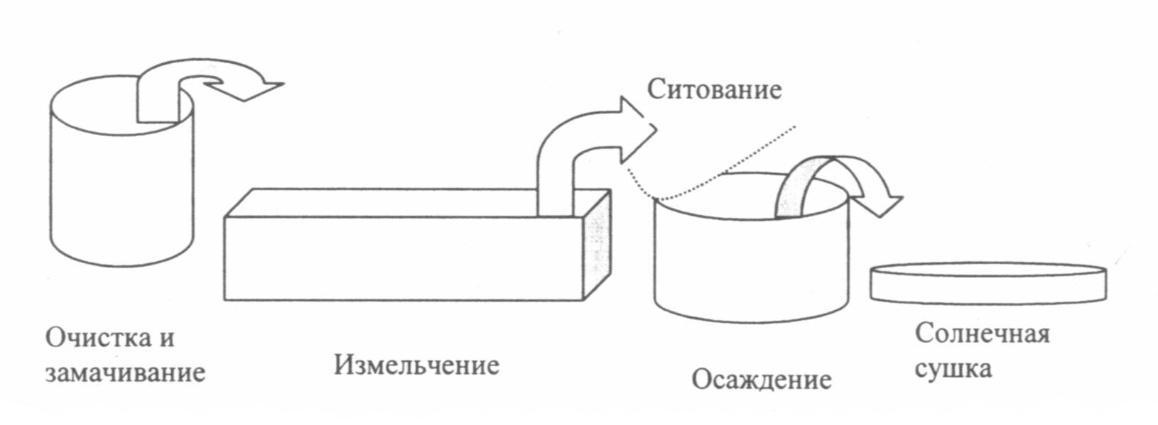 Схема основных операций древнего способа производства пшеничного крахмала