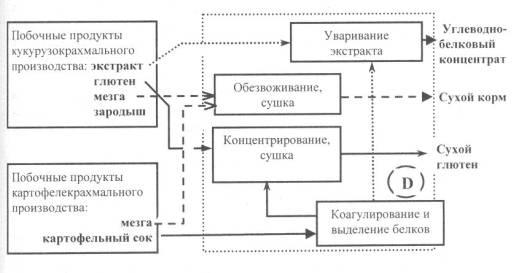 схема утилизации побочных