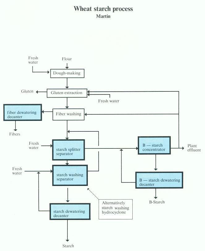 схема получения клахмала и глютена из пшеничной муки по методу Мартина