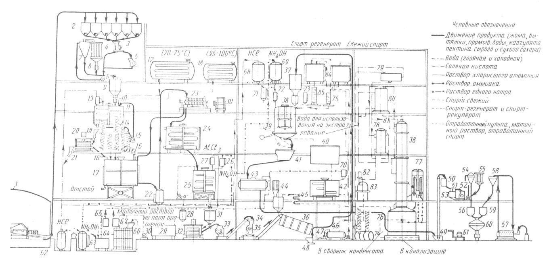 Схема кондитерского цеха.