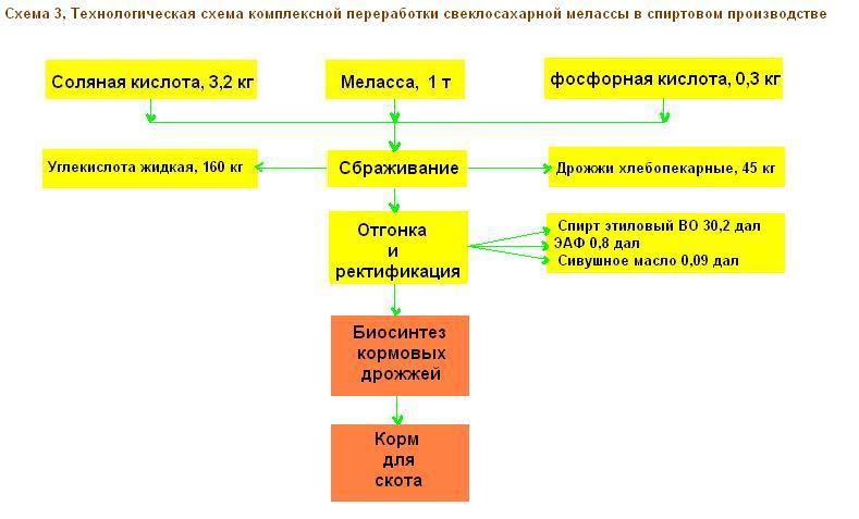 Технологическая схема 3
