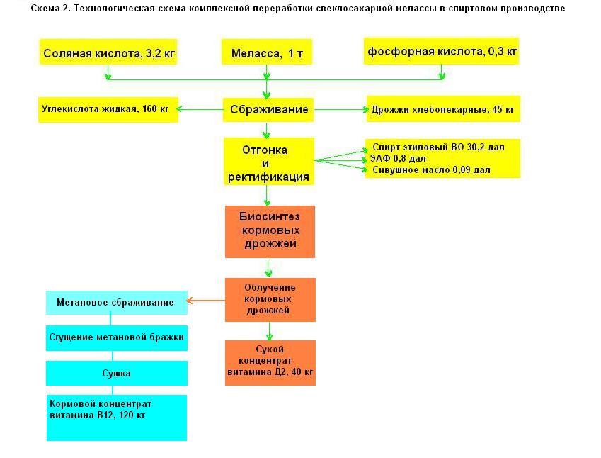 Технологическая схема 2 комплексной переработки свеклосахарной мелассы в спиртовом производстве.