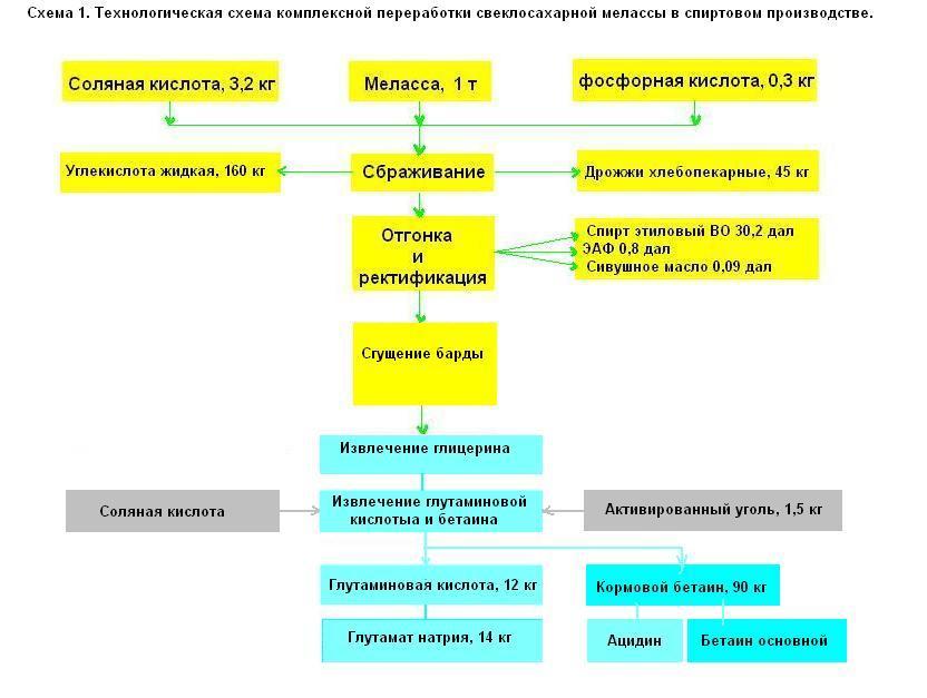 инструкция по ведению сахарного производства - фото 4