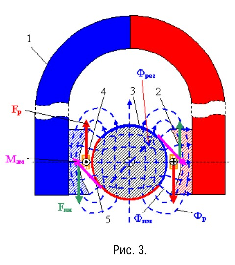 поперечный разрез магнитоэлектрической прибора Громова Н Н
