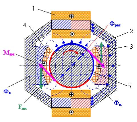 схема одного из вариантов моментного электродвигателя постоянного тока без противоЭДС от Громова Н Н
