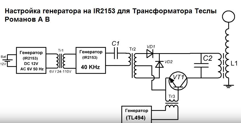 Магазин за електроника Пулсатор София