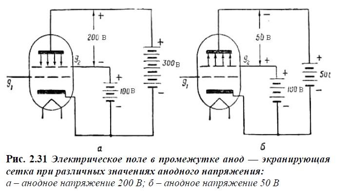 Электрическое поле между анодом и экранирующей сеткой при различных значениях анодного напряжения