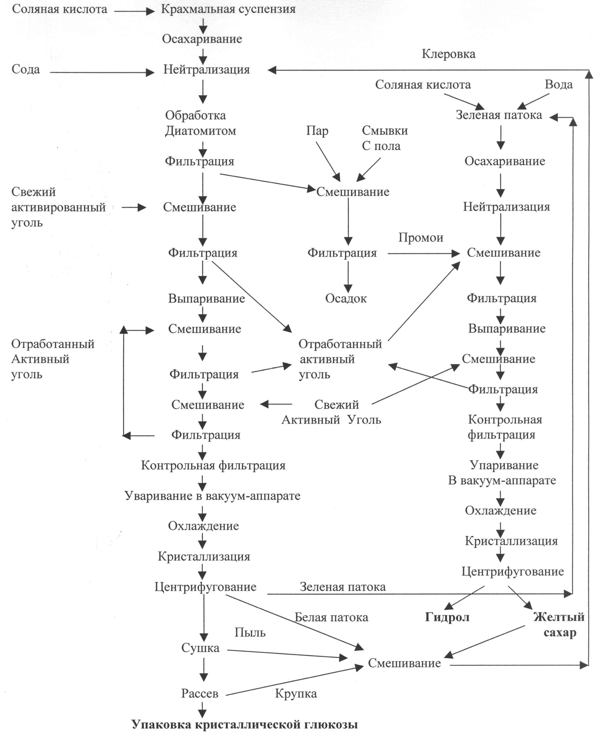 схема производства масла заводская технология