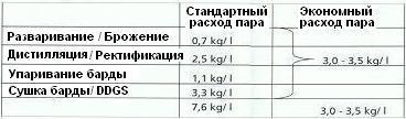 Варианты потребления энергии спиртовым заводом
