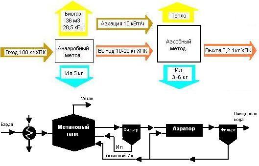 Схема утилизации послеспиртовой барды Анаэробным и Аэробным сбраживанием метанообразующими бактериями
