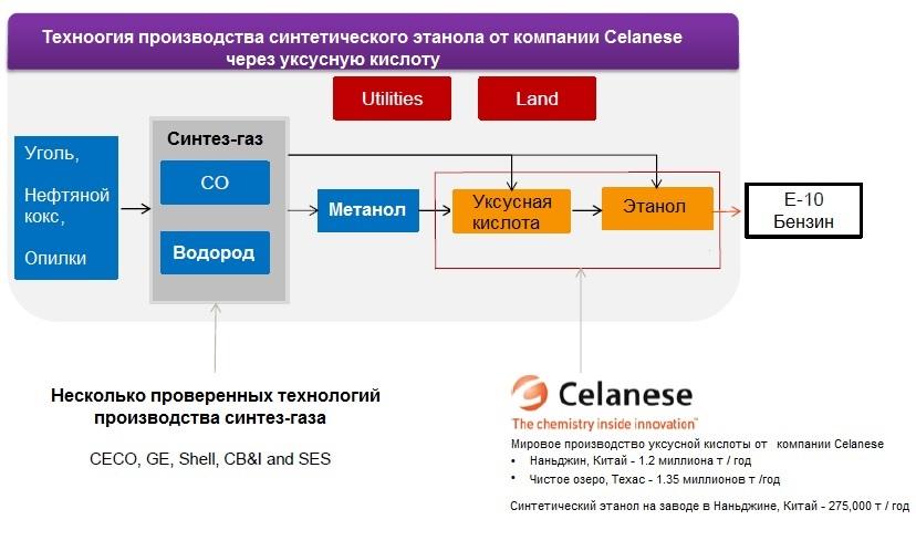 Технология производства синтетического этанола через уксусную кислоту от компании Celanese