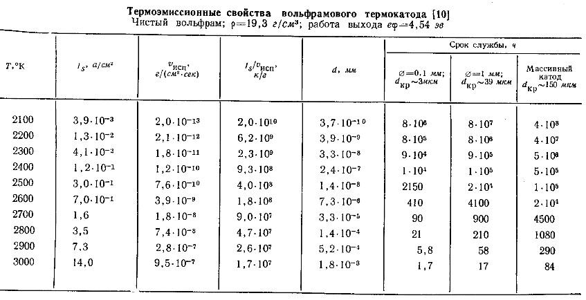 Свойства вольфрамового термо-катода